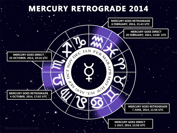Mercury_Retrograde-2014