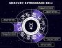 Mercury Retrograde June 7th ~ July 1st,2014!