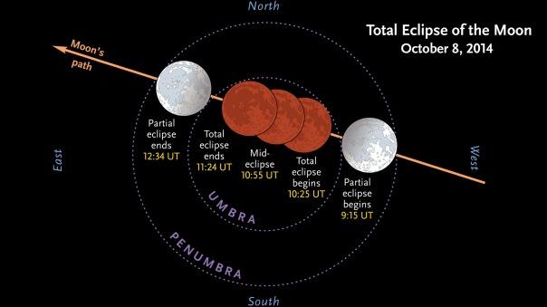 Lunar_eclipse_8Oct2014_UT