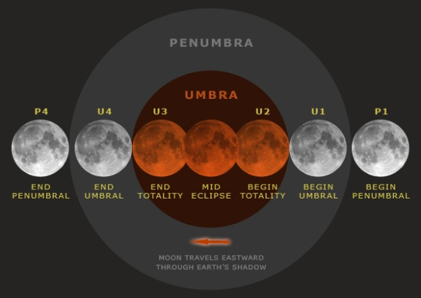 lunar_eclipse_graphic